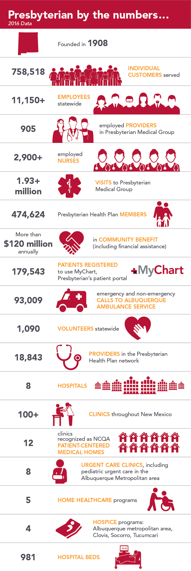 Presbyterian by the numbers... 2016 Data